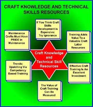 Craft Knowledge and Technical Skills chart