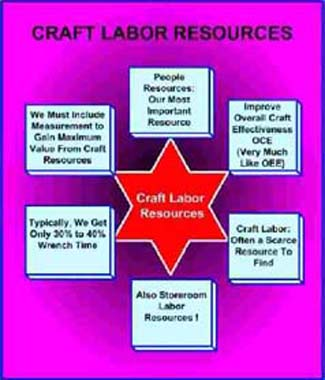 Craft Labor Resources Chart
