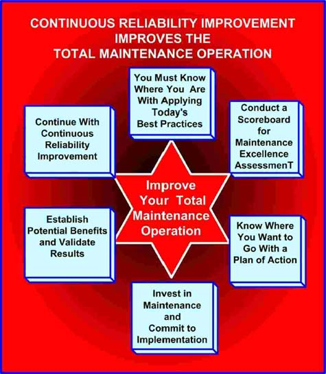 CRI-Total Maintenance Operation Chart