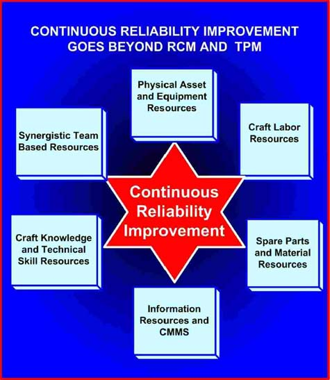 CRI beyond RCM and TMP chart