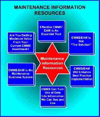 Maintenance Information Resources Chart