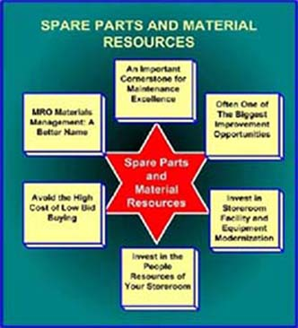 Spare Parts and Materials Chart