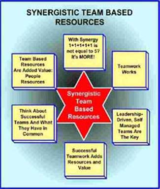 Synergistic Team-Bsed Resources Chart